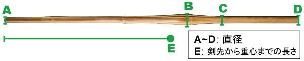図:竹刀の特長