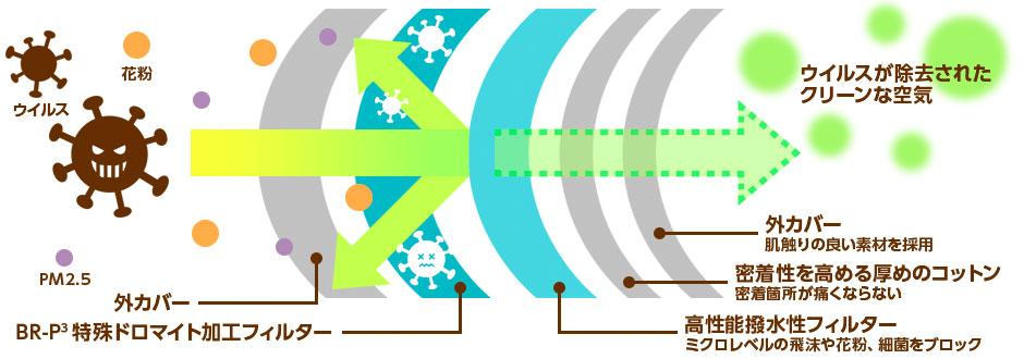 不織布を使った5層構造で徹底防御