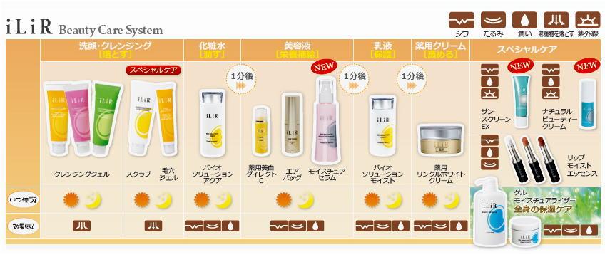 イリアール化粧品 ケアシステム