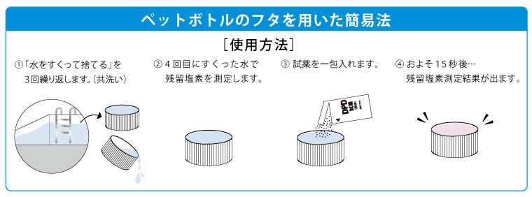 ペットボトルのフタを用いた簡易法 DPD試薬