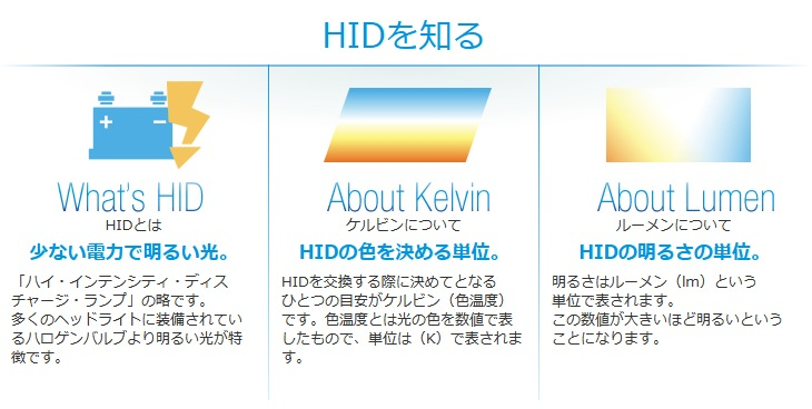 HIDを知る