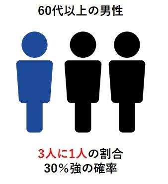 60代以上の男性は3〜4人に1人