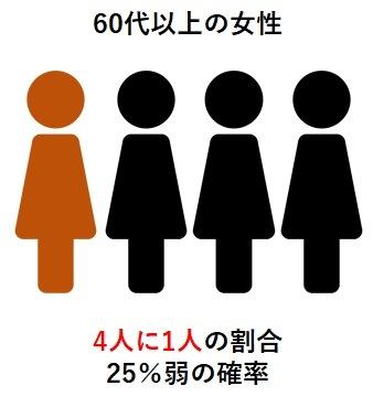 60代以上の男性は4〜5人に1人