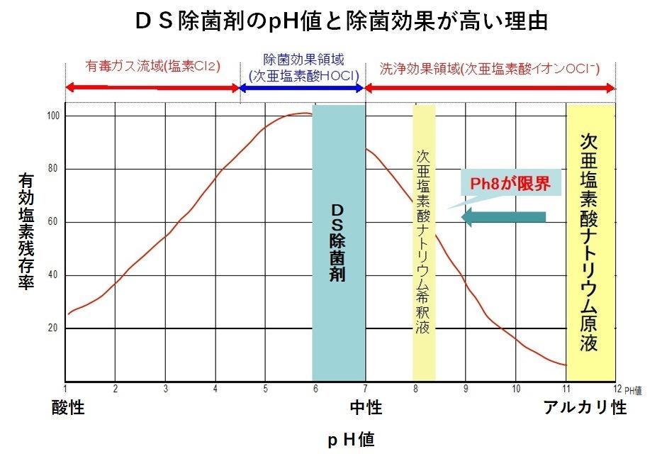 ph値のグラフ