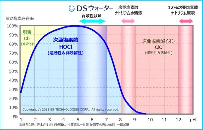 DSウォーター pH値