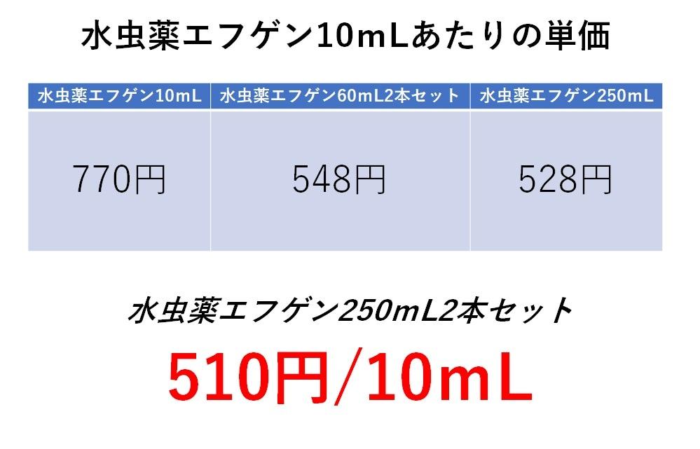 水虫薬エフゲン10mlサイズ