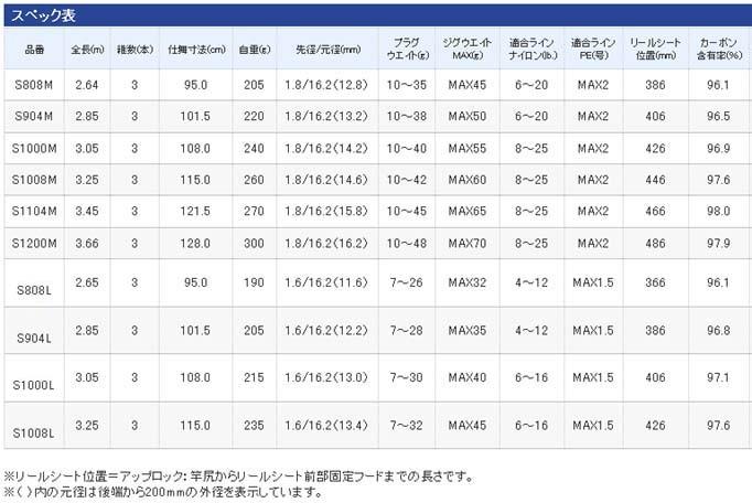 シマノ AR-C タイプVR スペック