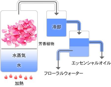 水蒸気蒸留法の図