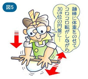 麺棒に体重をのせてコロコロ転がしながら30cm位の円盤に…