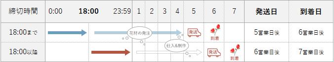最短発送日カレンダー ライフデコ