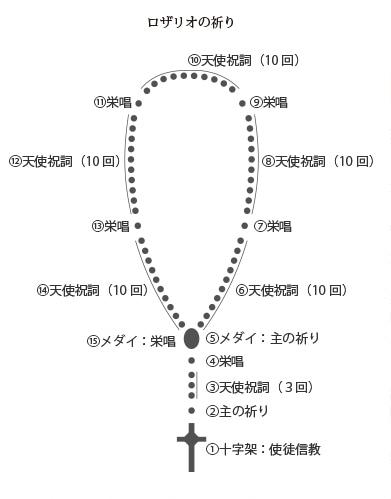 ロザリオ 誕生石シリーズ(12月ラピスラズリ)