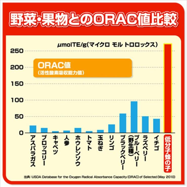ORAC値の比較