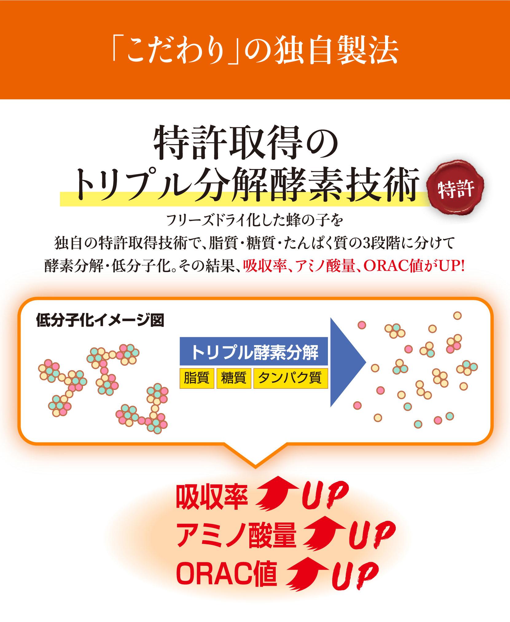 こだわりの独自製法、トリブル分解酵素技術で吸収率アップ、アミノ酸量アップ、ORAC値アップ