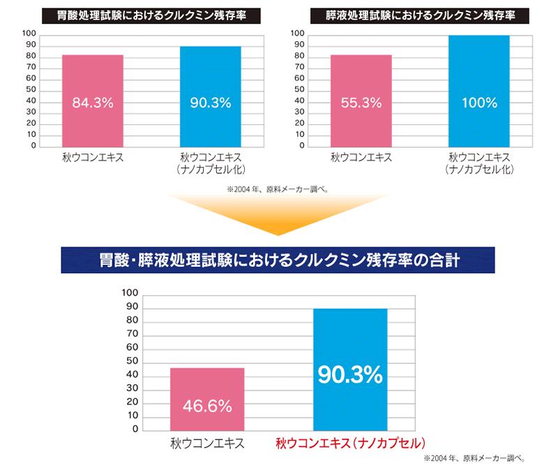 胃酸処理試験・膵液処理試験におけるクルクミン残存率