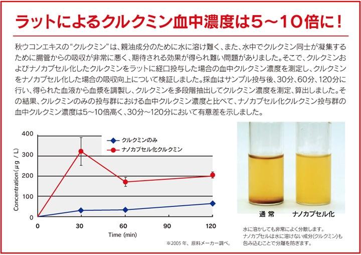 血中濃度の実験は5〜10倍に!