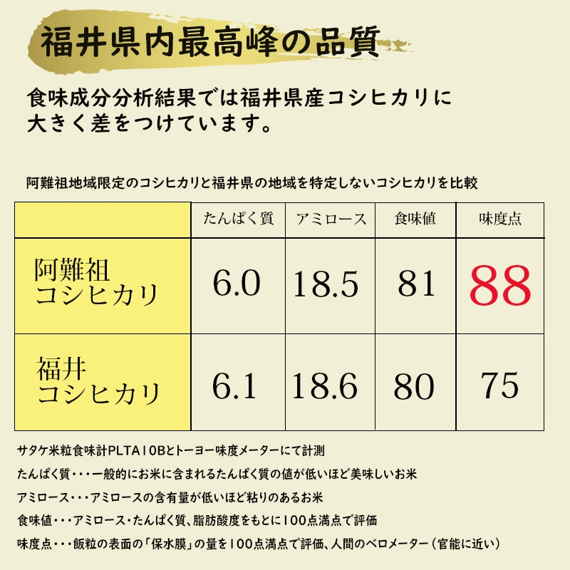 福井県内最高峰の品質