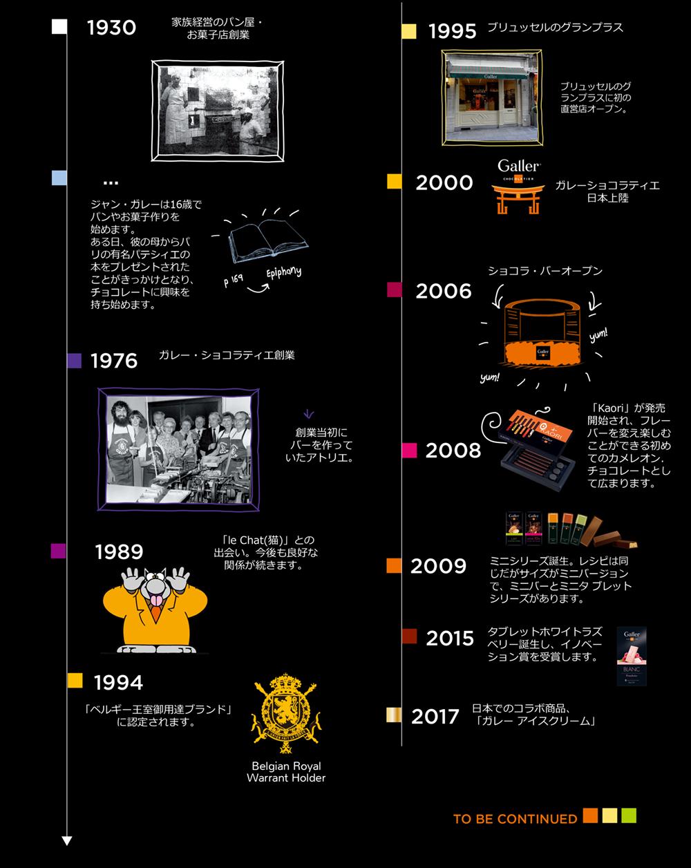 ガレーの歴史