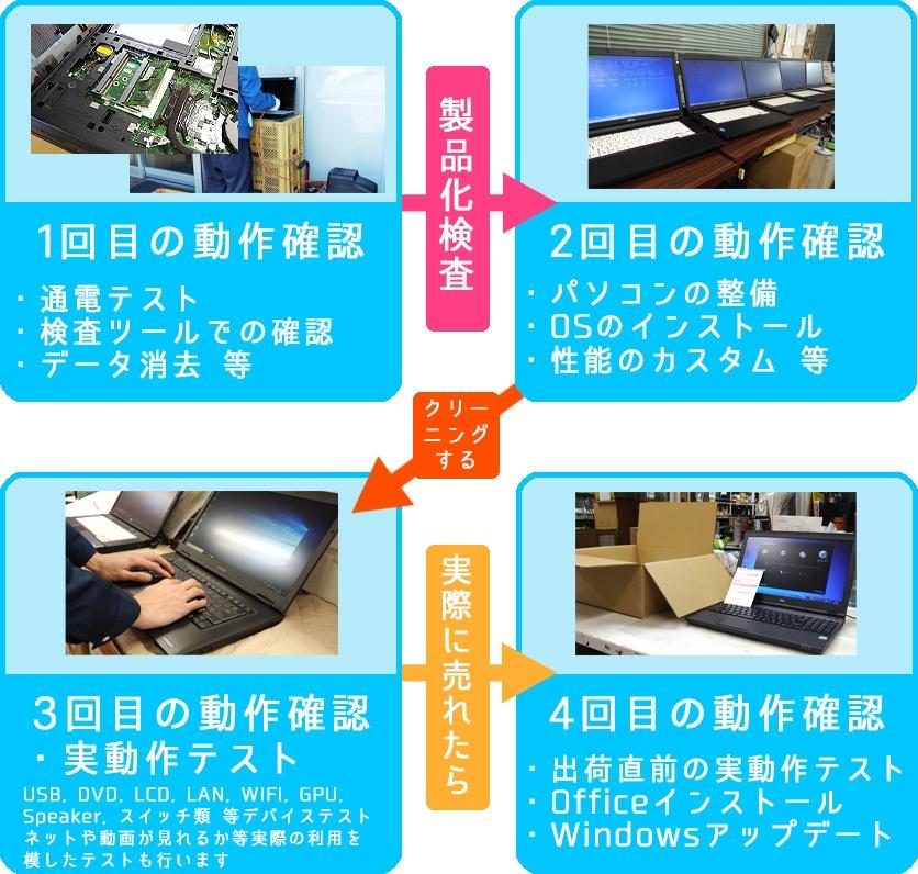 4段階検査の画像