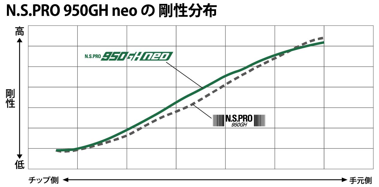 N.S.PRO 950 neo