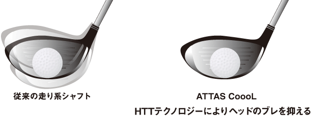 HTTテクノロジー説明図