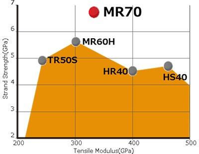 """高性能中弾性炭素繊維 「""""パイロフィル""""MR70」"""