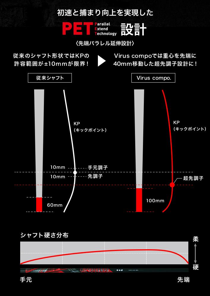 初速と捕まり向上を実現したPET設計〈先端パラレル延伸設計〉従来のシャフト形状ではKPの許容範囲が±10mmが限界!Virus compoでは重心を先端に40mm移動した超先調子設計に!シャフト硬さ分布
