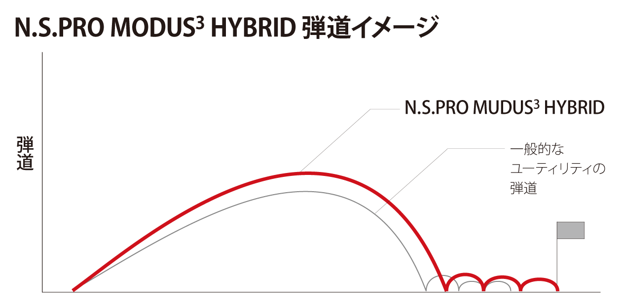 N.S.PRO modus3 hybrid
