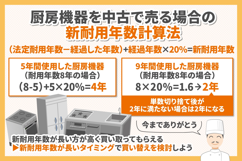 厨房機器を中古で売る場合の新耐用年数計算法