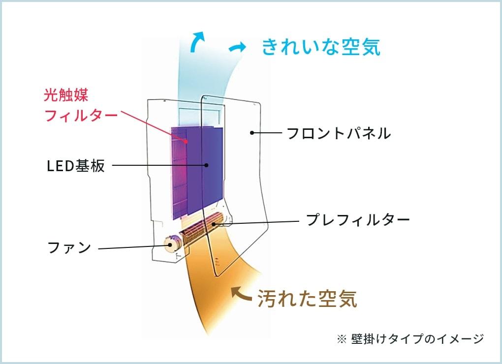 驚くほど脱臭・除菌できる光触媒フィルター