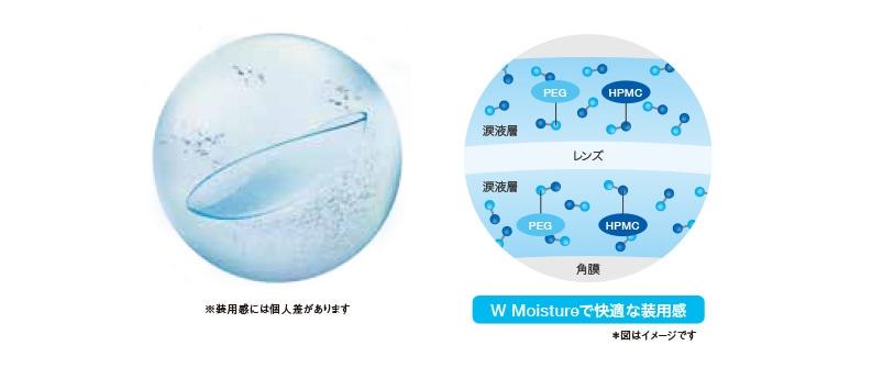 2つのうるおい成分をレンズ保存液に配合