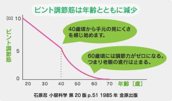 ピント調節筋は年齢と共に減少
