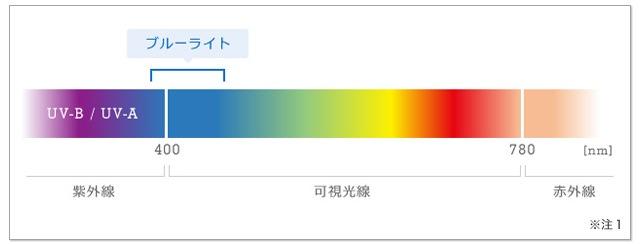 ブルーライトは、ヒトの目に見える最も強いエネルギーの光なんです