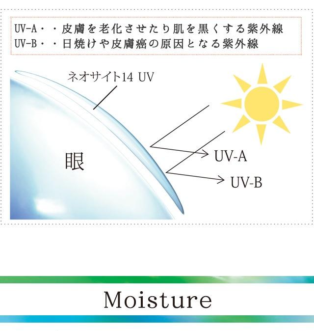 ネオサイト14UV 4箱セット_UV-A…皮膚を老化させたり、肌を黒くする紫外線。UV-B…日焼けや皮膚癌の原因となる紫外線(スマホサイト)