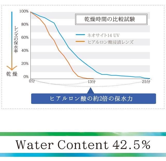 ネオサイト14UV 4箱セット_ヒアルロン酸の約2倍の保水力(スマホサイト)