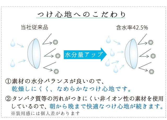 ネオサイト14UV 4箱セット_素材の水分バランスが良いので、乾燥しにくく、なめらかなつけ心地です。タンパク質等の汚れがつきにくい非イオン性の素材を使用しているので、朝から晩まで快適なつけ心地が続きます。(スマホサイト)