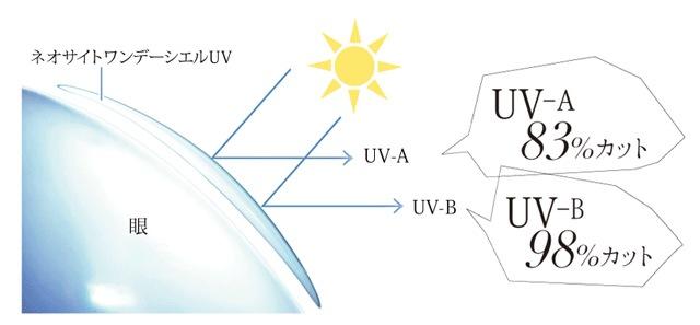 ネオサイトワンデーシエルUV_UV-Aを83%、UV-Bを98%カット。瞳を紫外線からしっかり守ります。(スマホサイト)