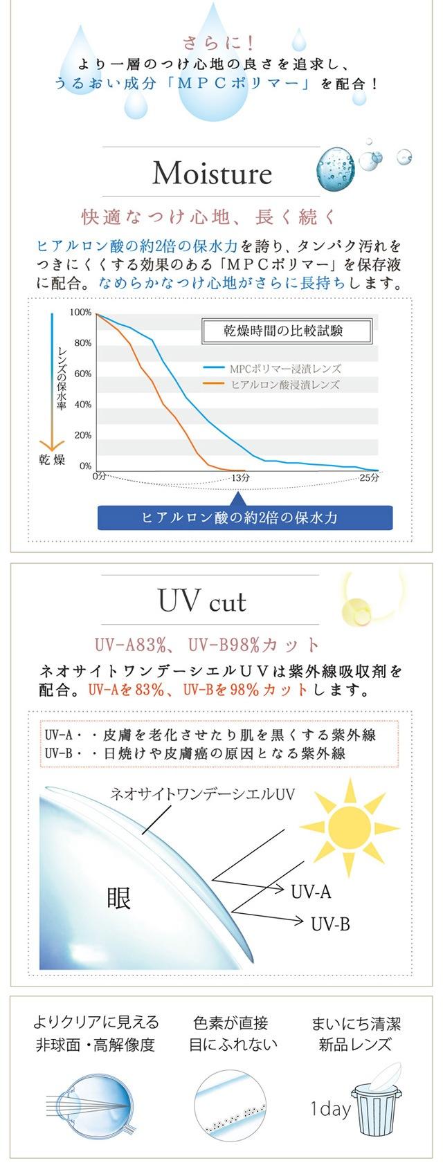 ネオサイトワンデーシエルUV_さらに!より一層のつけ心地の良さを追求し、うるおい成分「MPCポリマー」を配合。紫外線吸収剤を配合、UV-Aを83%、UV-Bを98%カットします。(スマホサイト)