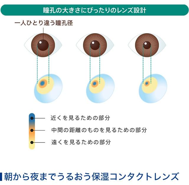 ワンデーアキュビューモイストマルチフォーカル_瞳孔の大きさにぴったりのレンズ設計(スマホサイト)