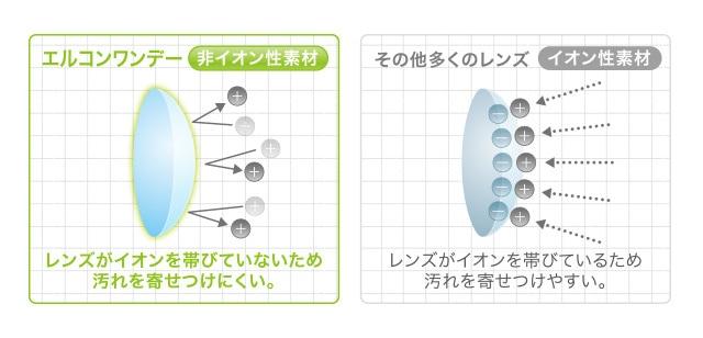 エルコンワンデー_「非イオン性レンズ」なのでイオン性レンズと比べて汚れが付きにくく清潔。(スマホサイト)
