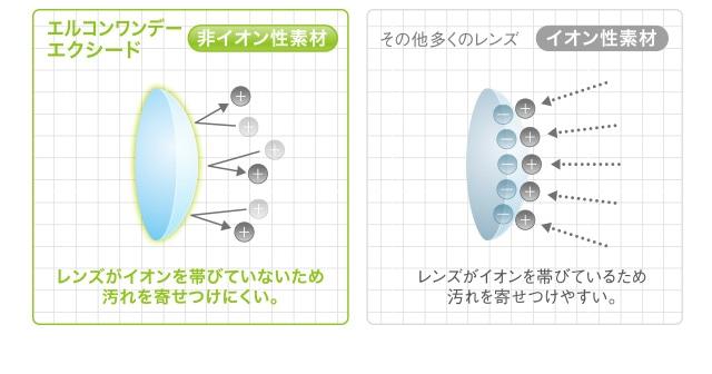 エルコンワンデーエクシード_「非イオン性レンズ」なのでイオン性レンズと比べて汚れが付きにくく清潔。(スマホページ)