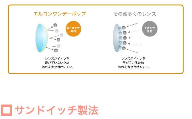 エルコンワンデーポップ(1トーン・30枚入)_非イオン性レンズなので、イオン性レンズと比べて汚れがつきにくく清潔。花粉も付着しにくいので、花粉対策にもおすすめです。 (スマホページ)