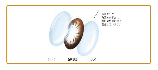 エルコンワンデーポップ(1トーン・30枚入)_「非イオン性レンズ」なのでイオン性レンズと比べて汚れが付きにくく清潔。(スマホページ)