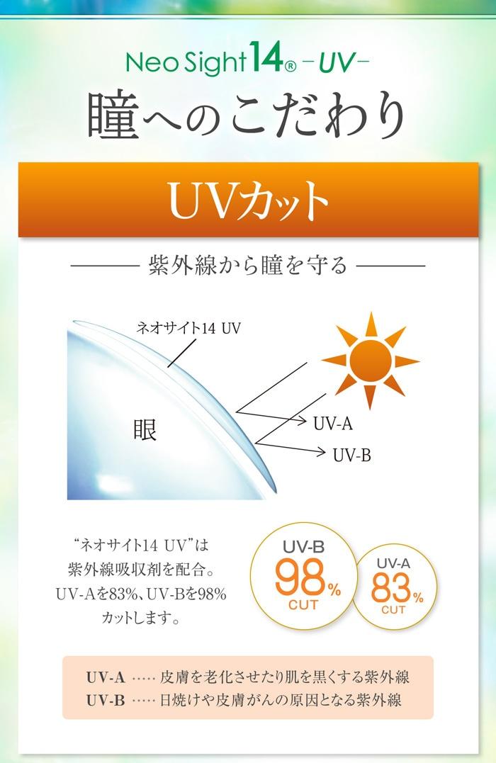ネオサイト14UV 2箱セット_UV cut。紫外線吸収剤を配合、UV-Aを83%、UV-Bを98%カットします。
