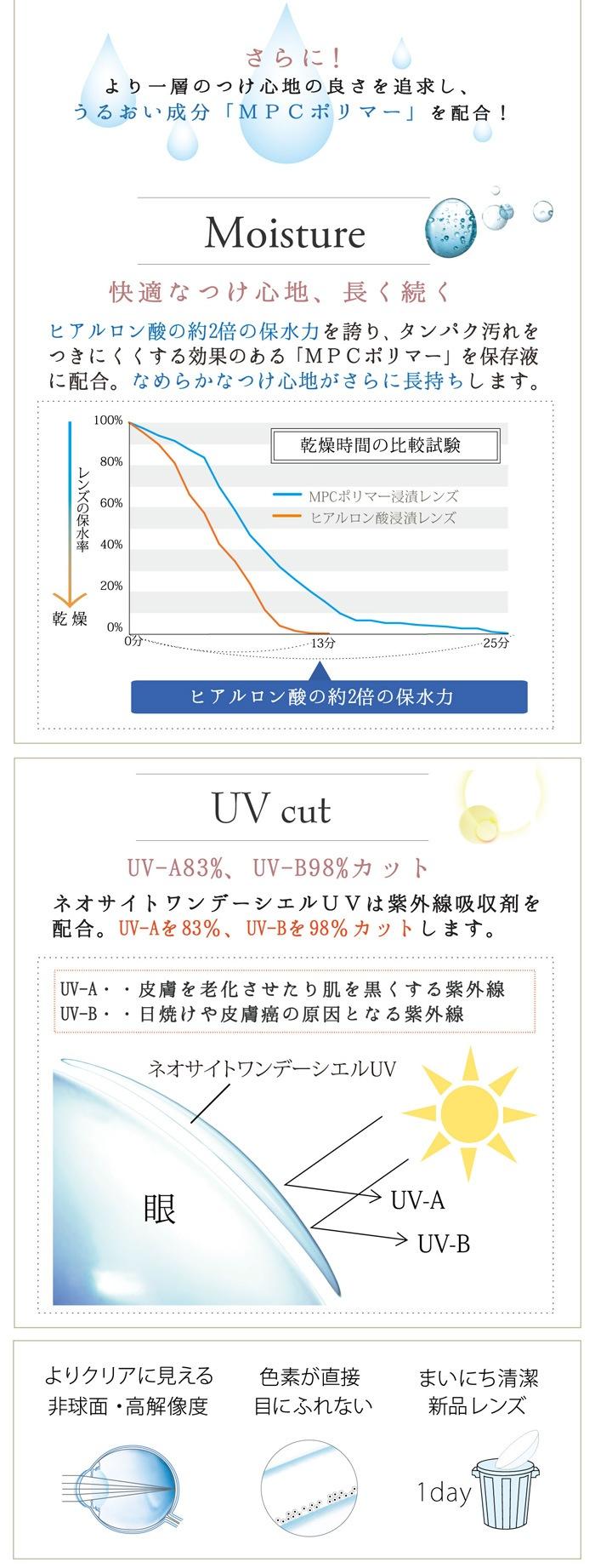 ネオサイトワンデーシエルUV_さらに!より一層のつけ心地の良さを追求し、うるおい成分「MPCポリマー」を配合。紫外線吸収剤を配合、UV-Aを83%、UV-Bを98%カットします。