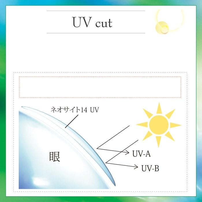 ネオサイト14UV 4箱セット_UV cut。紫外線吸収剤を配合、UV-Aを83%、UV-Bを98%カットします。