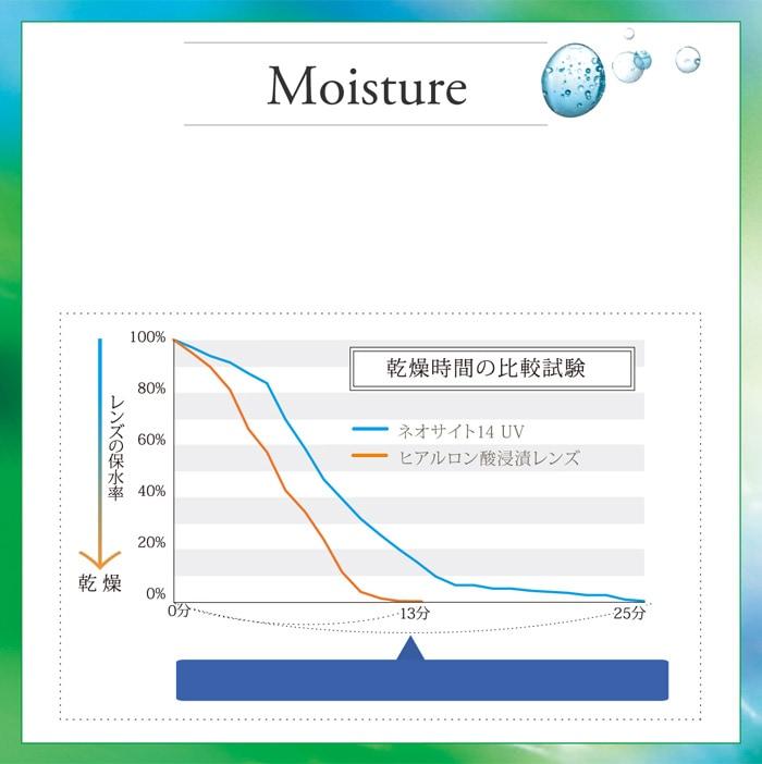 ネオサイト14UV 4箱セット_Moisture