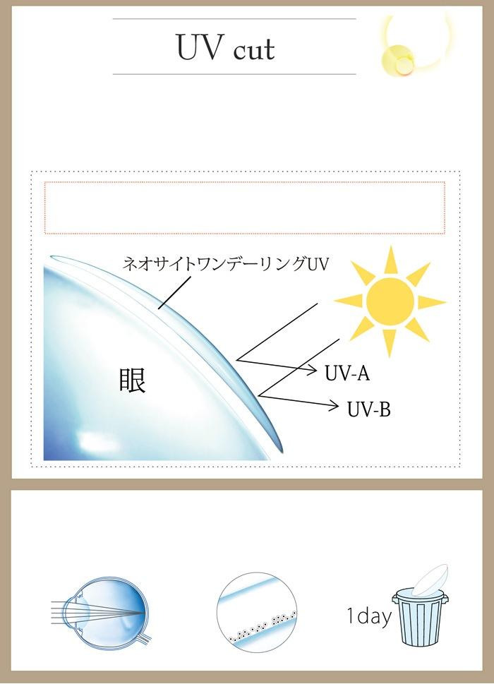 ネオサイトワンデーリングUV_紫外線吸収剤を配合、UV-Aを83%、UV-Bを98%カットします。
