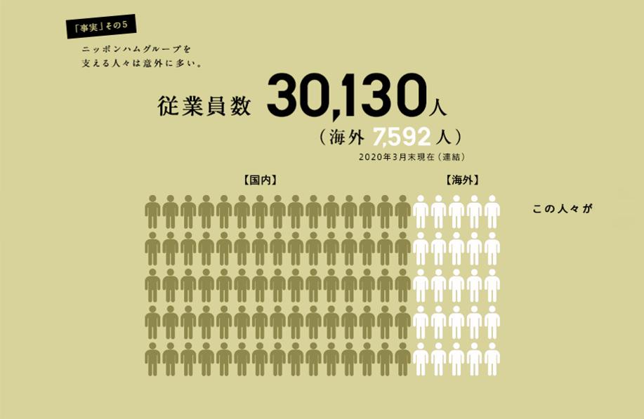 ニッポンハムグループの事実