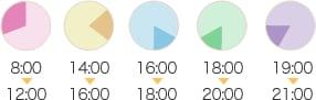 8:00〜12:00 14:00〜16:00 16:00〜18:00 18:00〜20:00 19:00〜21:00