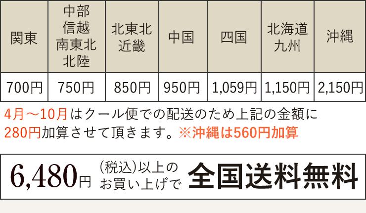 送料について 4月〜10月はクール便での配送のため上記の金額に324円加算させて頂きます。